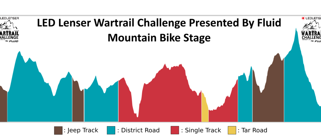 LED Lenser Wartrail Presented By Fluid MTB Stage Background Fix.png